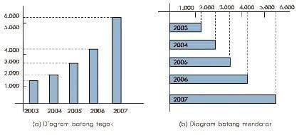 Bar Charts (Grafik Batang)
