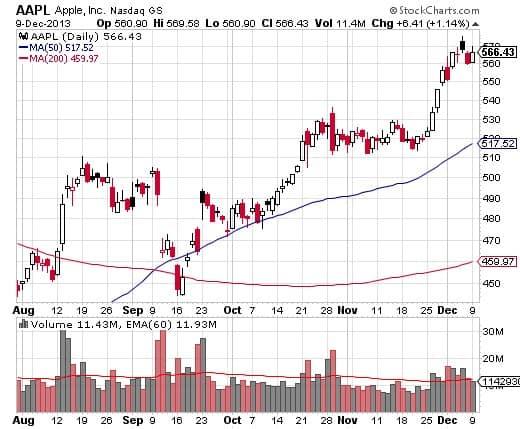 Stock Charts (Grafik Stok)