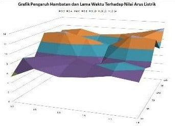 Surface Charts (Grafik Permukaan)