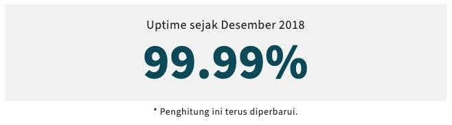 Memiliki Jaminan Uptime 99,9%